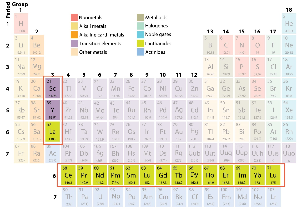 Rare earth elements perhaps not everyone knows that european rare earth elements perhaps not everyone knows that december 7 2015 by chiara bonomi figure 1 periodic table rare earth elements gamestrikefo Gallery