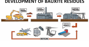 development of bauxite residues