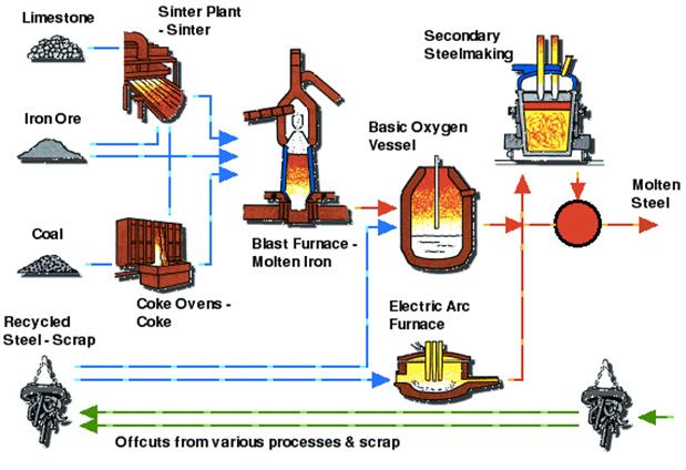 Image from http://www.profisol.gr/en/production/steelmaking.aspx