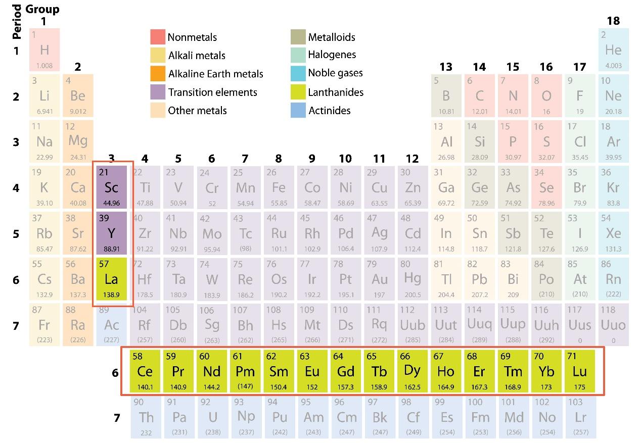 Europium Chemical Properties